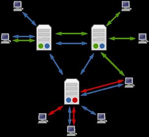 कंप्यूटर प्रोटोकॉल